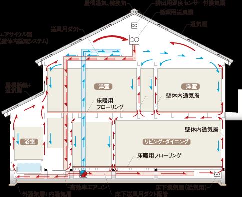 エアコクーン(壁体内循環システム)・インナーサーキット図