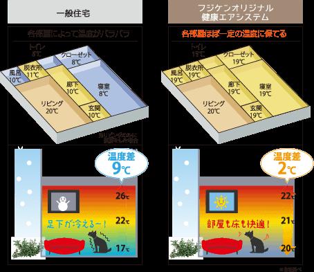 一般住宅×フジケンオリジナル健康エアシステム 比較